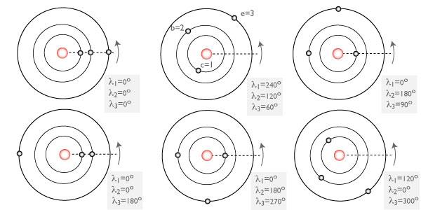 systemic  u00bb a second laplace resonance