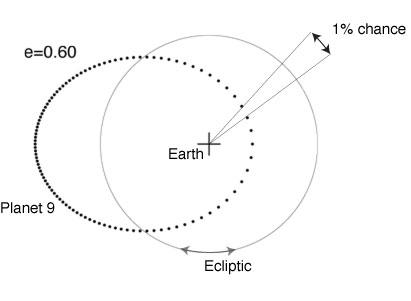 PlanetNineLocation
